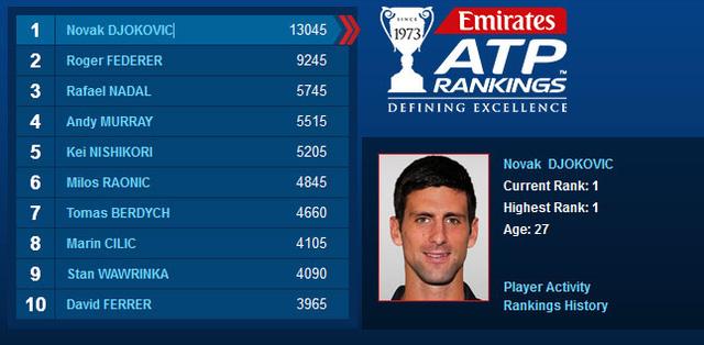 Danh sách 10 tay vợt hàng đầu thế giới theo bảng xếp hạng mới nhất của ATP Rankings.