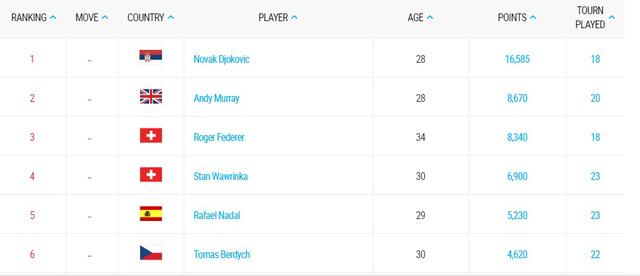 Bảng xếp hạng ATP năm 2015