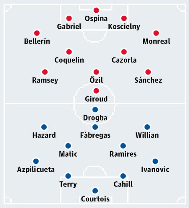 Đội hình dự kiến của Arsenal và Chelsea