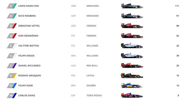 BXH 10 tay đua dẫn đầu trước chặng đua Monaco GP 2015