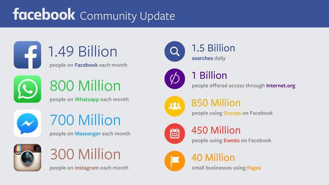 Báo cáo ngắn trên trang cá nhân của CEO Mark Zuckerberg