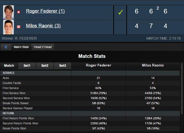Roger Federer có đến 21 cú aces trong chiến thắng trước Milos Raonic