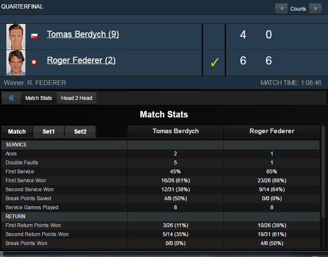 Thông số trận đấu giữa Roger Federer và Tomas Berdych