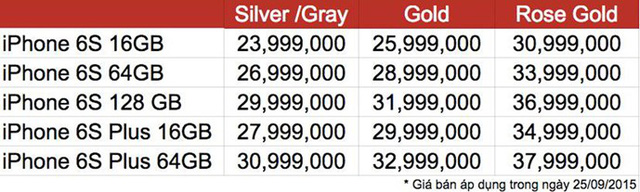 Giá bán iPhone 6S và iPhone 6S Plus phiên bản xách tay (Nguồn: thanhnien.com)