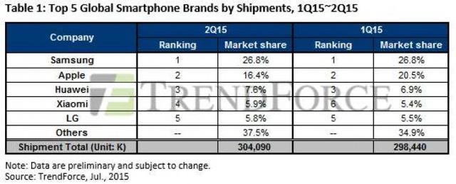 Bảng xếp hạng doanh số smartphone Quý II/2015 của các hãng sản xuất lớn trên thế giới (Nguồn: TrendForce)
