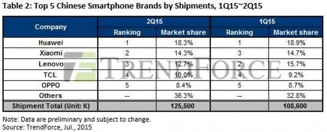 Bảng xếp hạng doanh số smartphone của Top 5 nhà sản xuất Trung Quốc