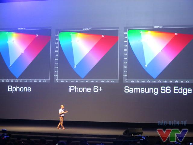 Tam giác màu của màn hình BPhone có diễn tích không thua kém so với Iphone 9 Plus và Samsung S6 Edge