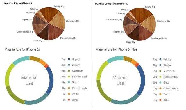 Thành phần hợp kim sử dụng để chế tạo iPhone 6S và iPhone 6