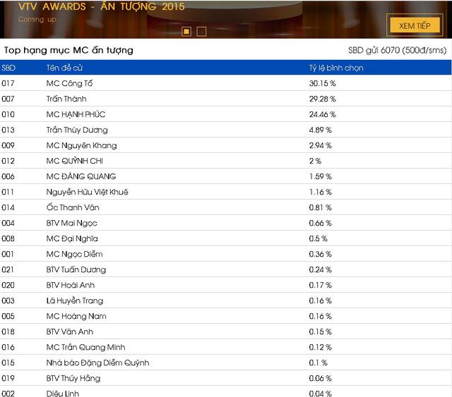 Tỷ lệ bình chọn được đăng tải trên website chính thức của VTV Awards 2015