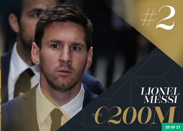 Messi xếp sau Cris Ronaldo với sô tài sản lên đến 200 triệu Euro