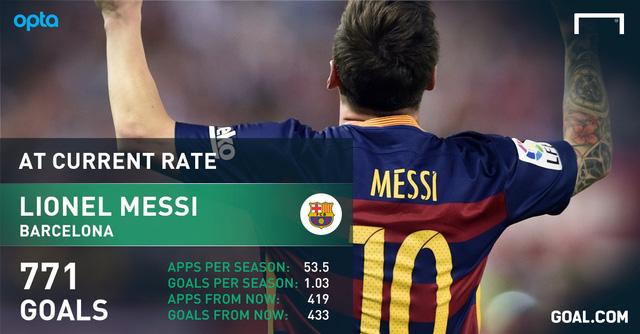 Theo tính toán tương đối, Messi sẽ khiến Ronaldo toát mồ hôi nếu muốn đuổi kịp thành tích ghi bàn.