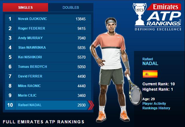 Nadal tụt xuống vị trí thứ 10 trên BXH ATP