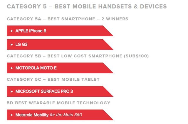 Bảng kết quả giải thưởng Global Mobile Awards dành cho hạng mục các thiết bị di động