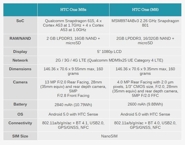 So sánh HTC One M8s và HTC One M8
