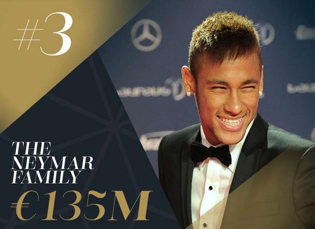 Neymar xếp thứ 3 với tổng tài sản lên đến 135 triệu Euro