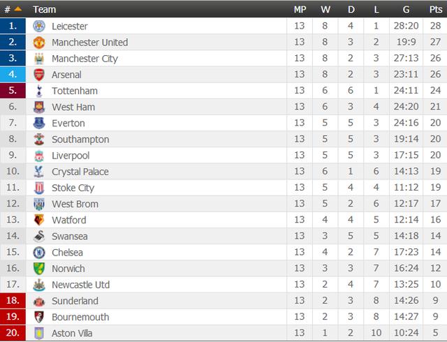 Bảng xếp hạng Ngoại hạng Anh vòng 14
