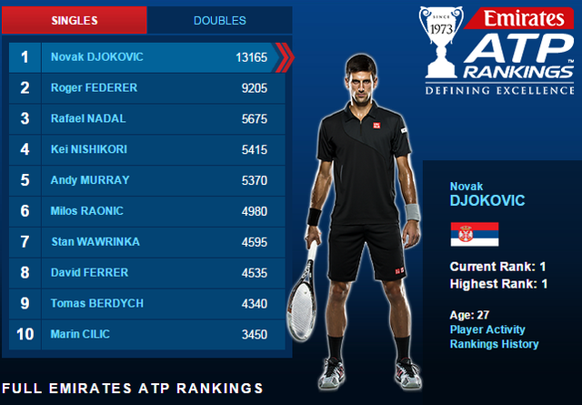 Novak Djokovic vẫn đang chắc ngôi đầu với 13.165 điểm