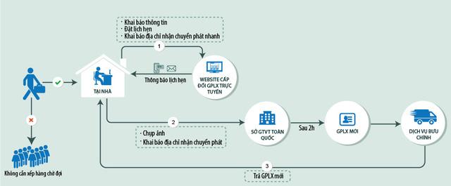 Quy trình tổng quát các bước đăng ký đổi giấy phép lái xe