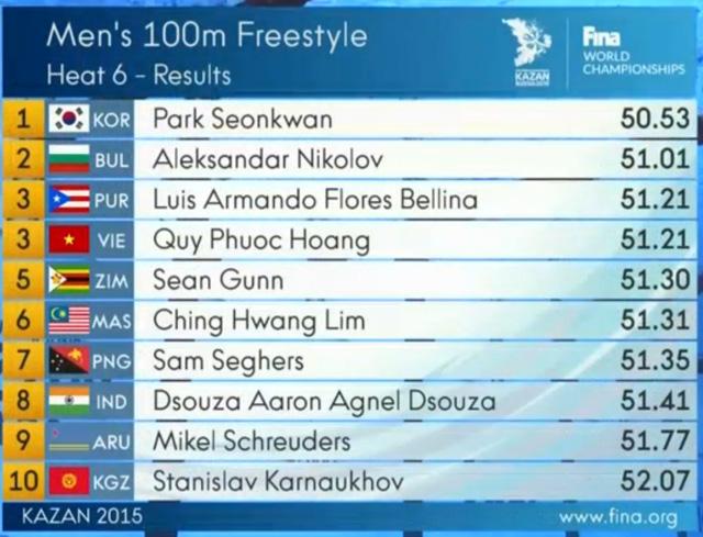 Quý Phước xếp thứ 3 ở lượt bơi thứ 6 nhưng chỉ giành vị trí thứ 59 trên tổng số 119 VĐV