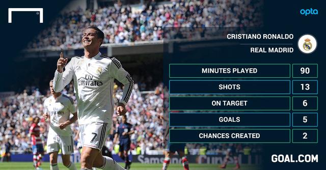 Trong trận gặp Granada, Ronaldo chơi trọn 90 phút, tung ra 13 cú sút, trúng đích 6, ghi 5 bàn và có hai pha kiến tạo.