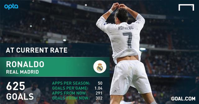 Ronaldo có thể cán mốc 625 bàn cho Real khi kết thúc sự nghiệp.