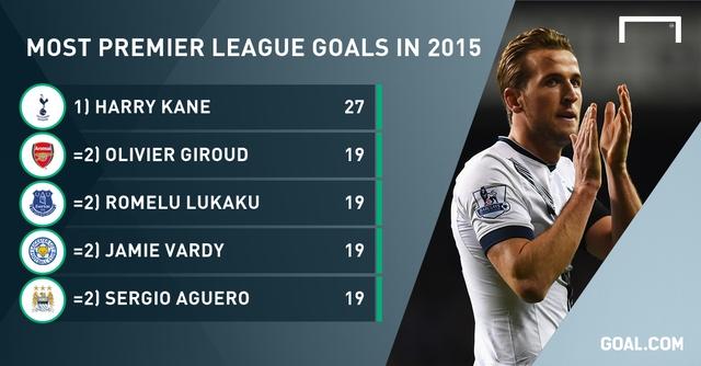 Harry Kane đang có phong độ cao nhất EPL trong năm nay.