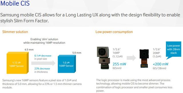 Công nghệ 28 nm giúp cảm biến ảnh thu gọn kích thước và tiết kiệm điện năng tiêu thụ hơn so với công nghệ 65 nm