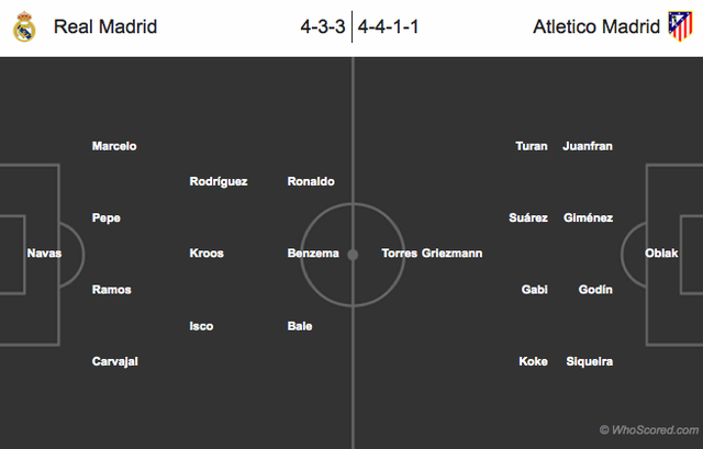Đội hình dự kiến trận Real - Atletico Madrid.