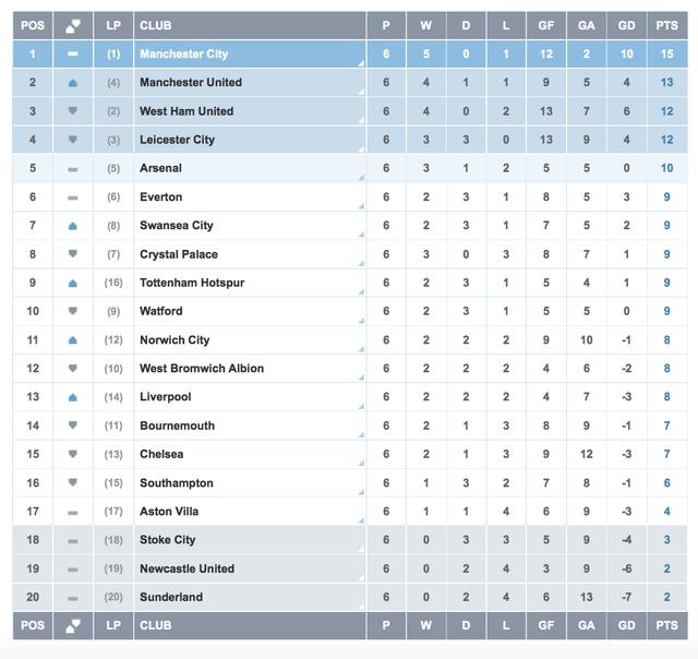 BXH Premier League 2015/16 sau vòng 6.