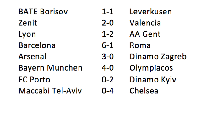 Kết quả Champions League 2015/16 lượt trận sáng 25/11