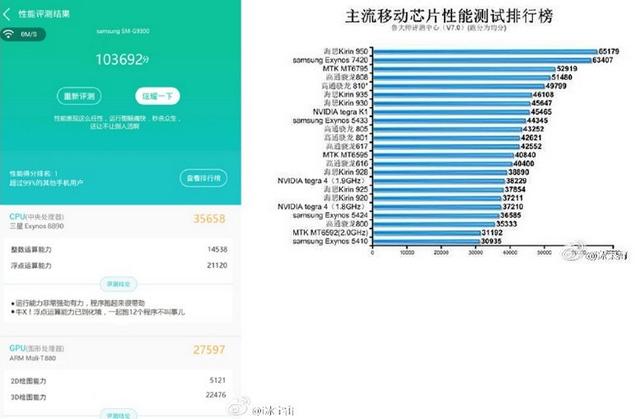 Số điểm benchmark trên AnTuTu của chip Exynos 8890 (trái) và chip Kirin (phải)