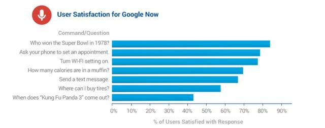 Mức độ hài lòng của người dùng dành cho Google Now