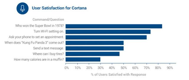 Mức độ hài lòng của người dùng dành cho Cortana