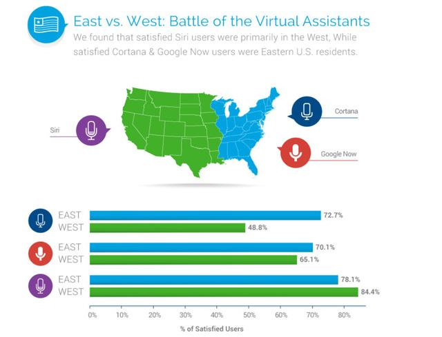 Phần lớn người dùng ở miền Tây nước Mỹ đánh giá cao về Siri trong khi những người dùng ở miền Đông nước Mỹ hài lòng hơn về Google Now và Cortana
