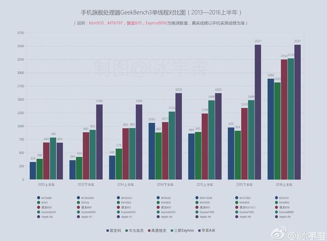 Kết quả đo hiệu năng xử lý đơn nhân của các bộ vi xử lý mạnh nhất hiện nay như A9, Exynos 8890, Snapdragon 820, Helio X20 và Kirin 950