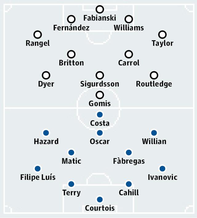 Sơ đồ thi đấu dự kiến của hai đội Swansea và Chelsea