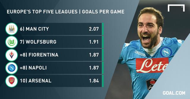 Man City là đội bóng có hiệu suất cao nhất ở EPL.
