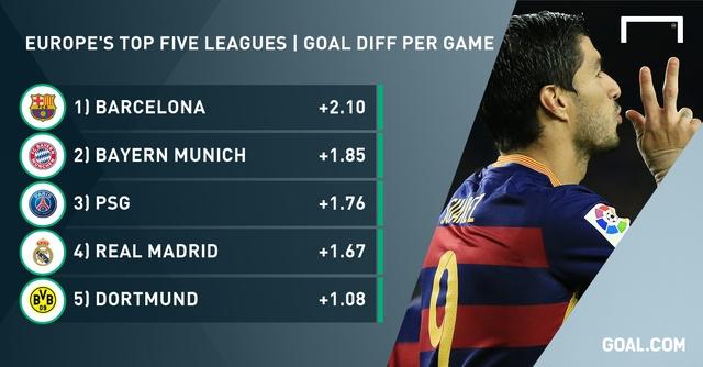 Top 5 đội bóng có hiệu suất ghi bàn khủng nhất châu Âu.
