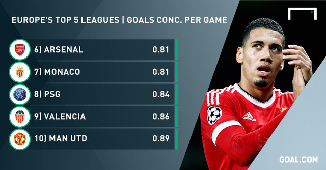 Man Utd bất ngờ góp mặt trong top 10.