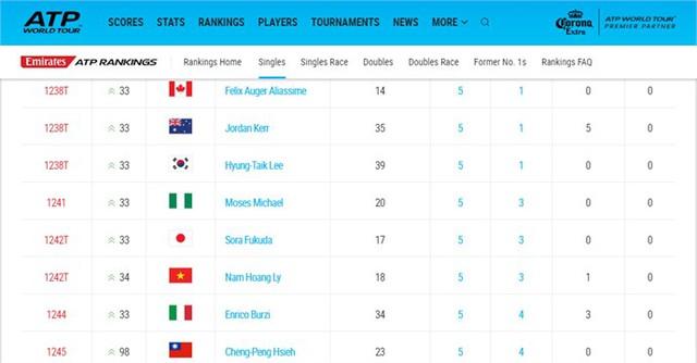 Hoàng Nam hiện đang xếp hạng 1242 trên BXH ATP