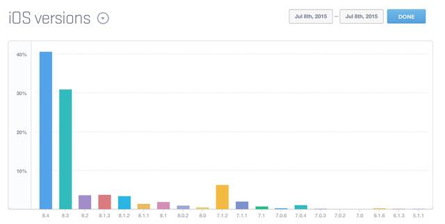 Biểu đồ số lượng người dùng iOS theo từng phiên bản (Nguồn: Mixpanel)