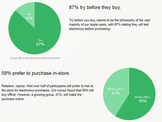 Kết quả thăm dò ý kiến người dùng trước khi quyết định mua sản phẩm của Apple