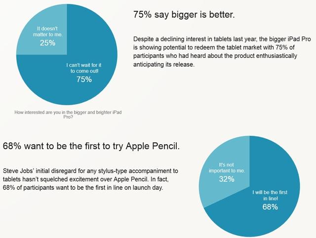Kết quả thăm dò ý kiến của người dùng về iPad Pro và Apple Pencil