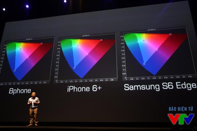 So sánh tam giác màu của BPhone với iPhone 6 Plus và Samsung Galaxy S6 Edge