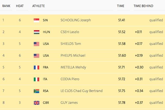 Danh sách 8 VĐV dẫn đầu vòng loại, trong đó Joseph Schooling có thành tích tốt nhất.