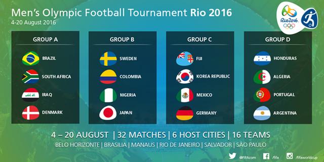 Kết quả bốc thăm chia bảng bộ môn bóng đá nam Olympic 2016