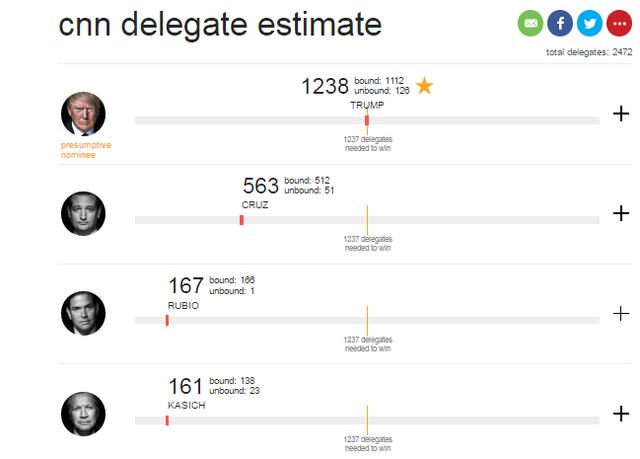 Tỷ phú Donald Trump giành đủ số phiếu thành ứng viên đại diện đảng Cộng hòa Mỹ