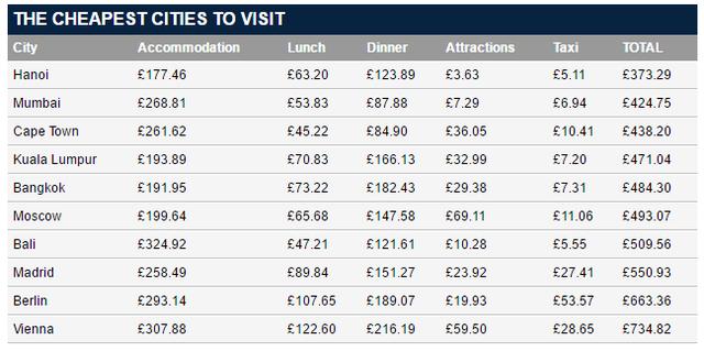 Những thành phố rẻ nhất cho du khách trong hè.