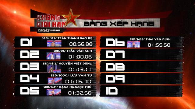 6 người đầu tiên được vinh danh trên bảng xếp hạng của Sasuke Việt Nam