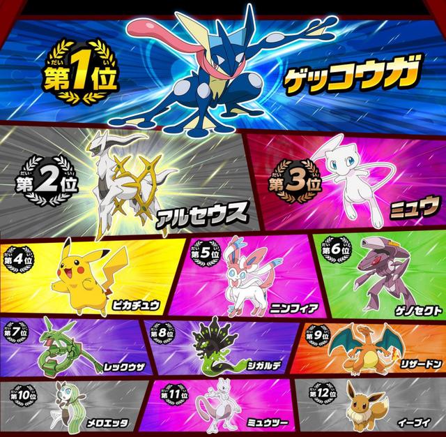 Greninja đứng đầu danh sách các Pokémon được yêu thích nhất